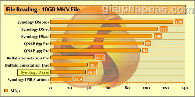 Tốc độ đọc File 10GB