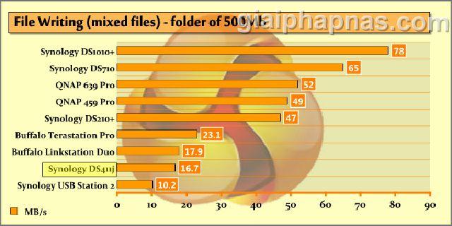 Tốc độ ghi nhiều file với tổng dung lượng 500 MB