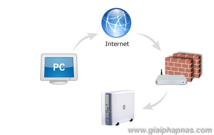 NAS_synology_remote_internet_luu_tru_giai_phap_nas_minh_ngoc_mns