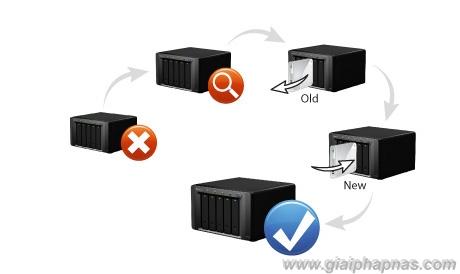 Nas_synology_server_repair_volume_giai_phap_nas_mns_minh_ngoc_01