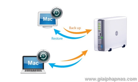 backup_solution_nas_synology_MAC_apple_minh_ngoc_mns_giai_phap_nas