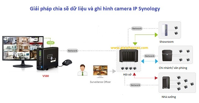 NVR_dau_ghi_hinh_camera_IP_VS80_camera_ip