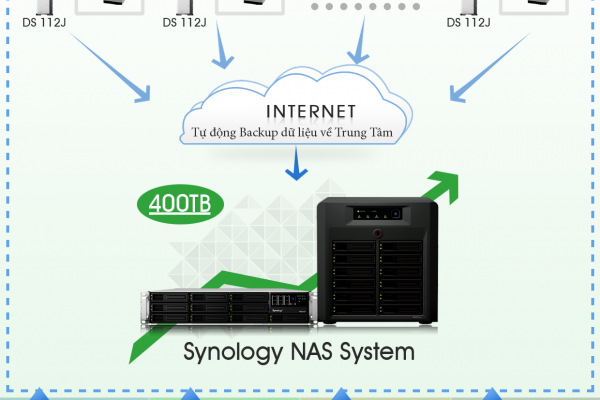 giai-phap-giam-sat-an-ninh-camera-ip-nvr-synology-bank-ngan-hang-kho-bac