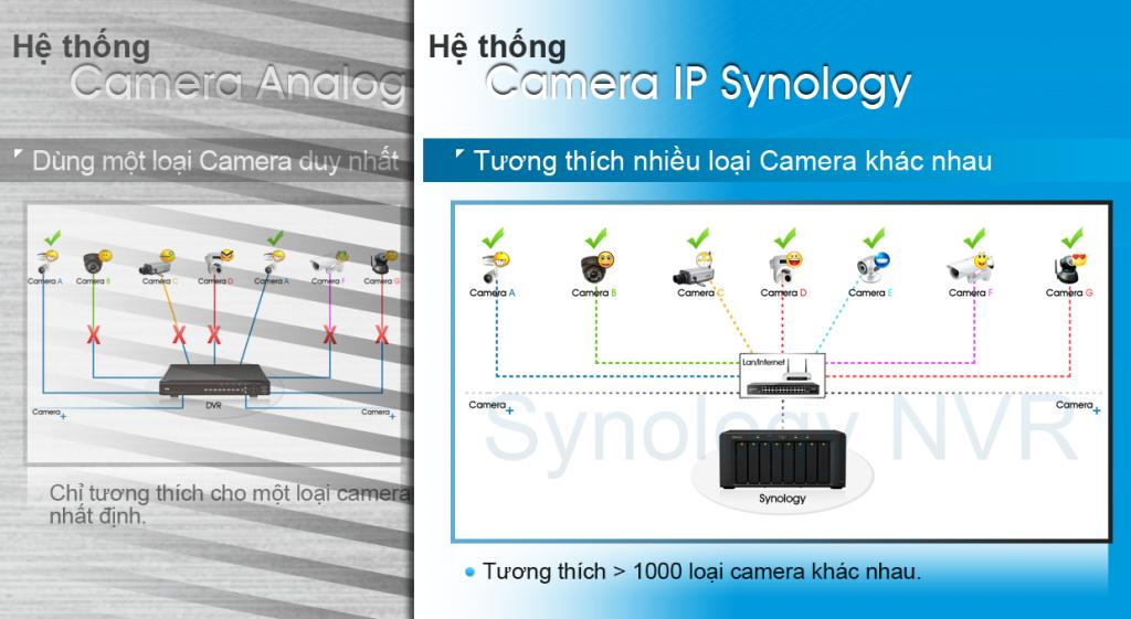 Tương thích với nhiều loại camera khác nhau