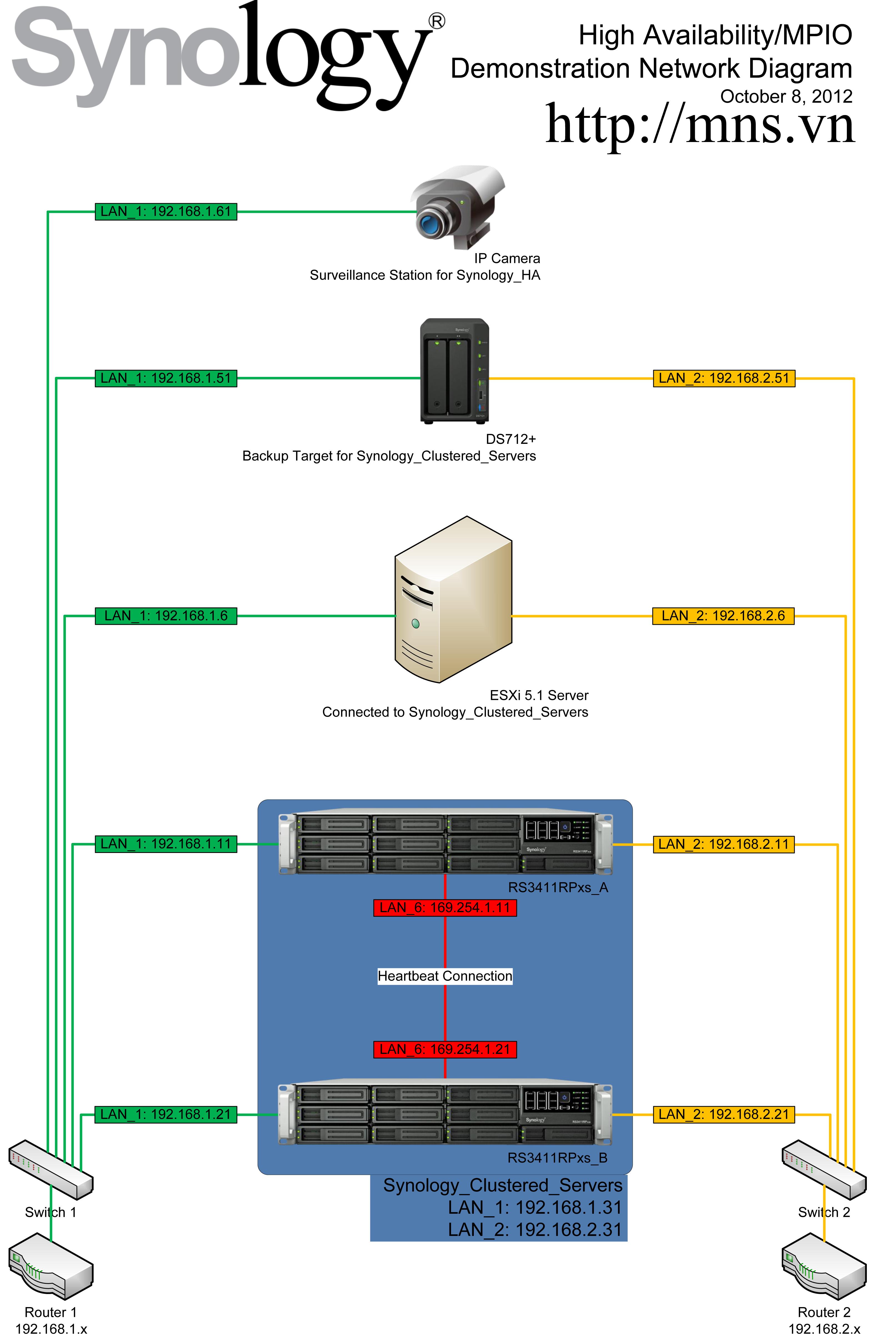 Synology_HA_MPIO_Network_Setup_mns_giai_phap_nas