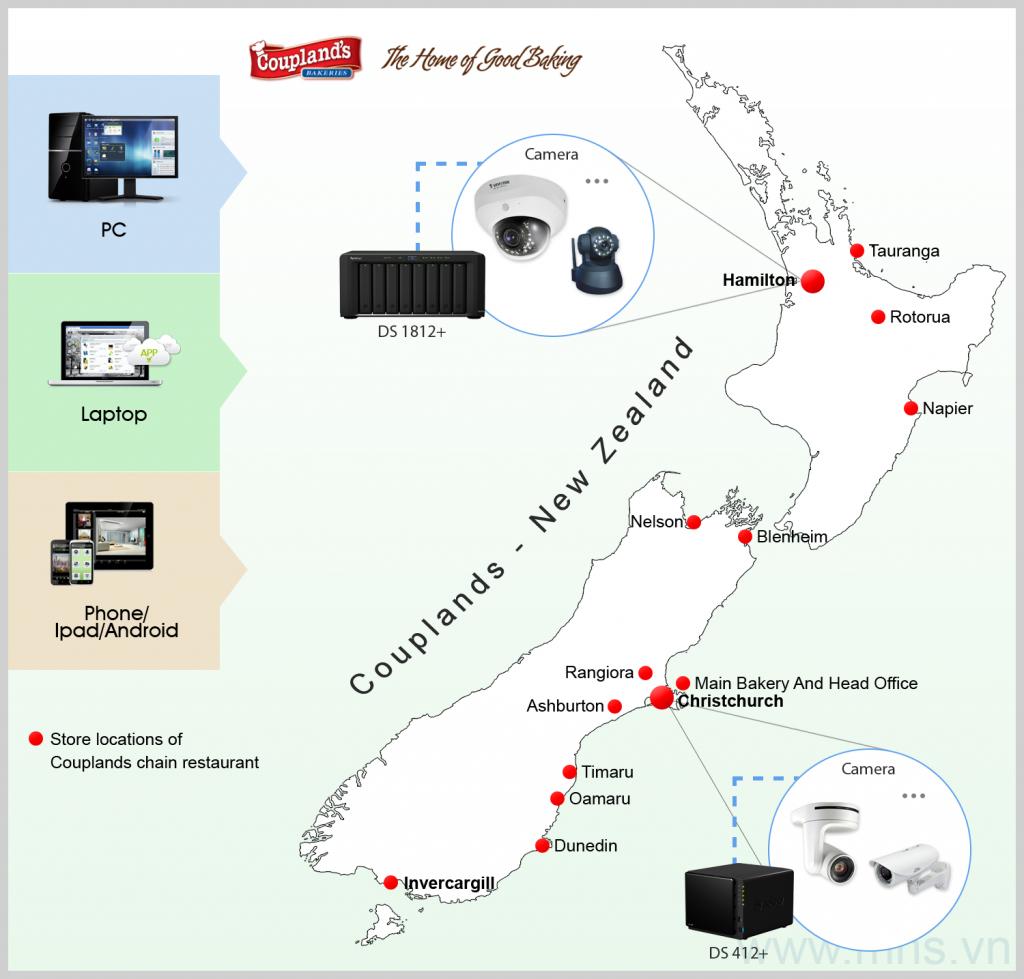 Couplands-NewZraland