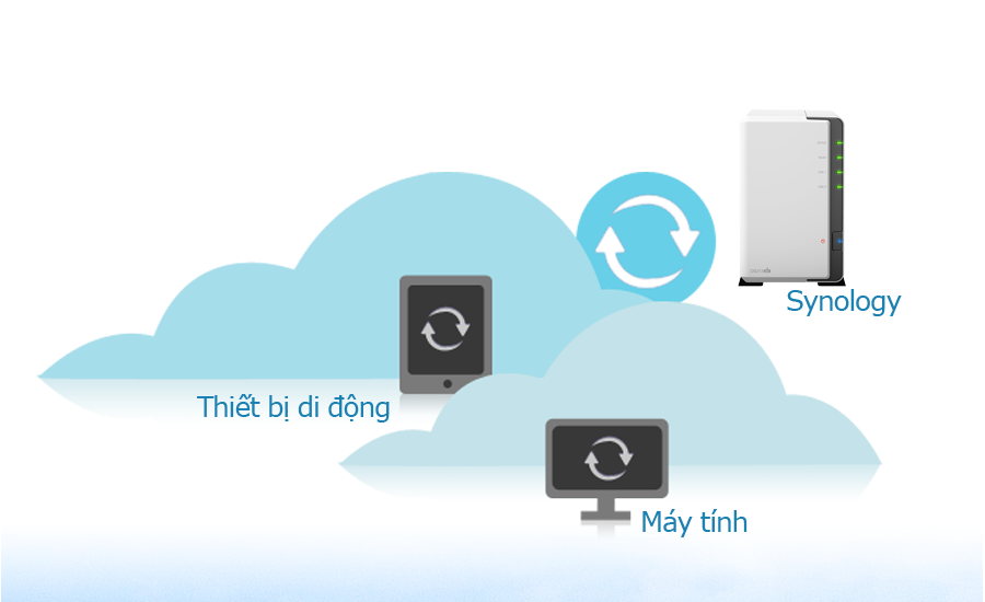 luu-tru-dien-toan-dam-may-cloud-mac-synology-nas-ipad-iphone