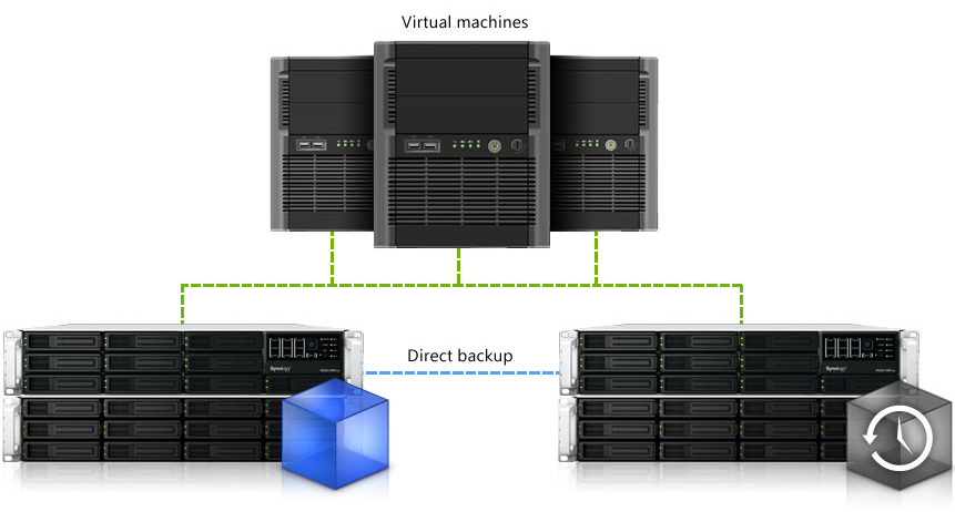 nas-synology-pc-files-server-giai-phap-luu-tru-du-lieu-dung-luong-100TB-iscsi-vpn-dhcp-mail-web-host-free_iSCSI_LUN_Backup_8