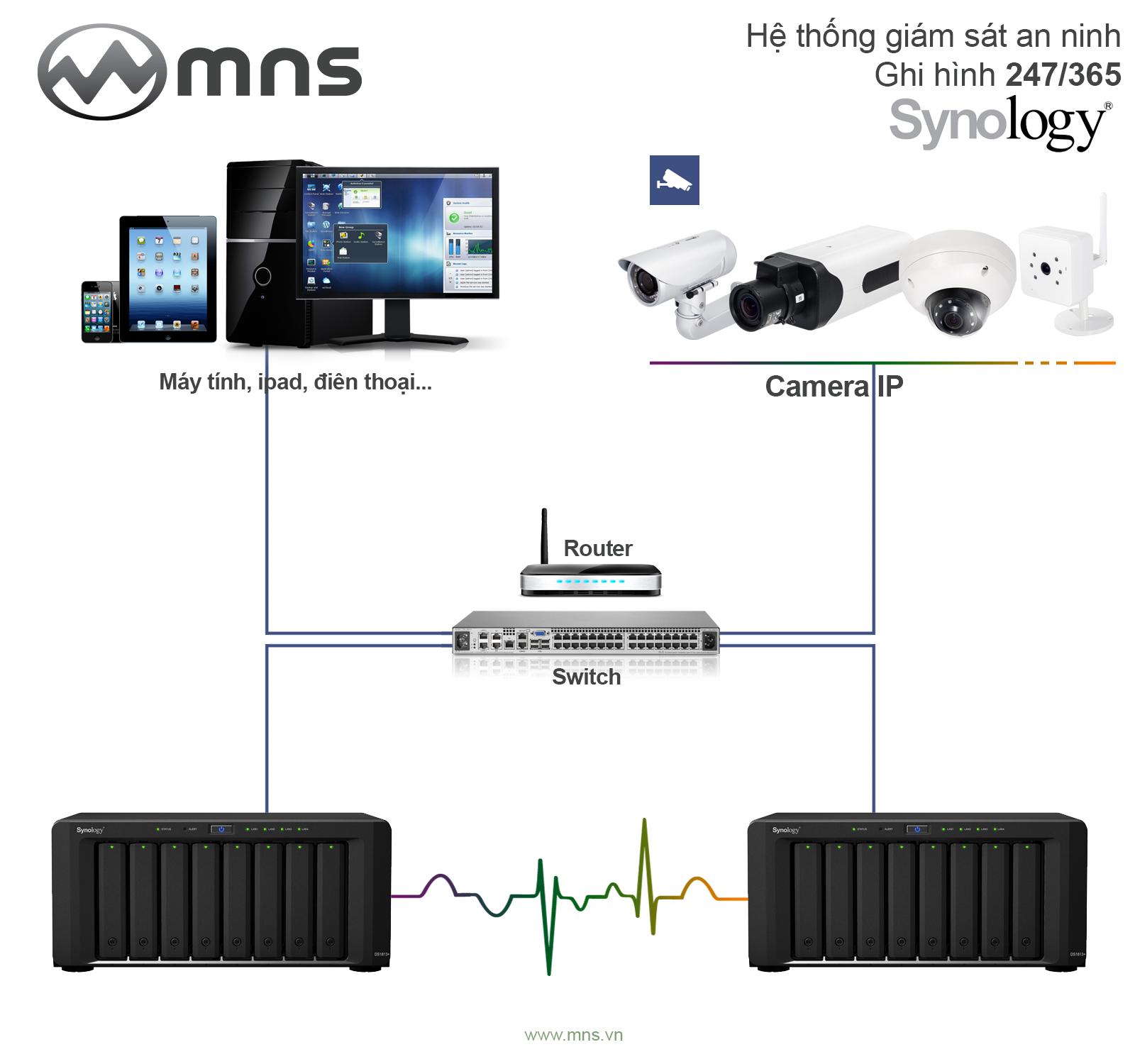 nvr_Synology_vivotek_axis_ghi_hinh-camera_ip_24_7_365