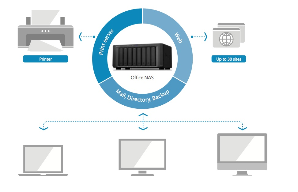 synology-iscsi-virtualization-nas_synology_RS3614xs_RS3614RPxs_data_file_server_storage_hdd_mang_network