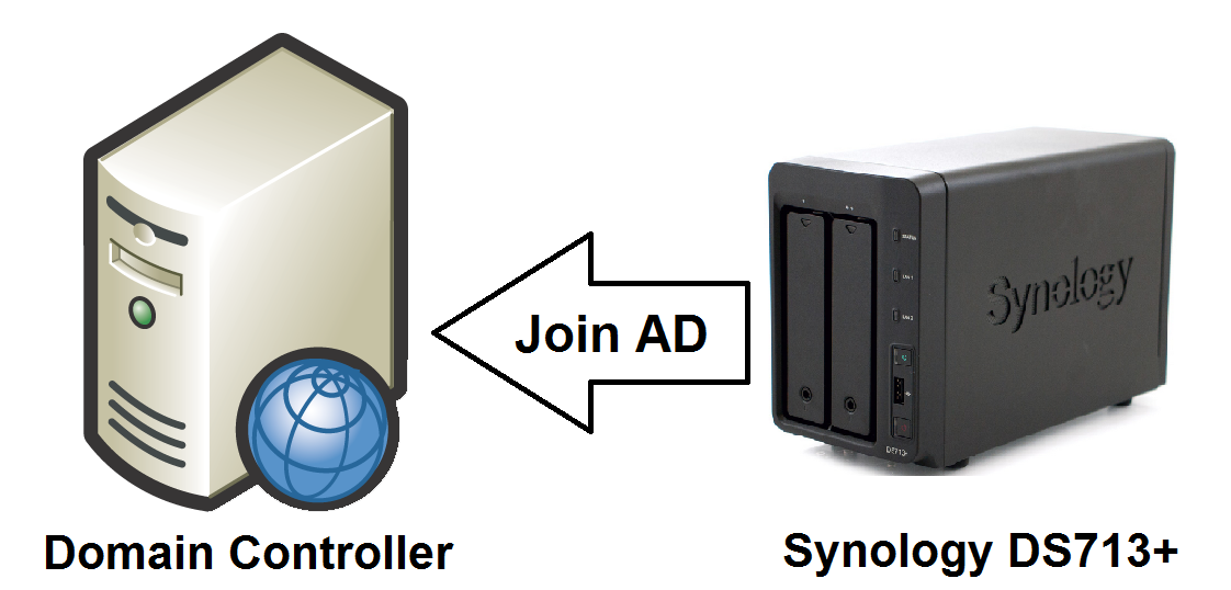 Join-active-directory-domain-controller-cho-nas-mns-synology-giaiphapnas_00