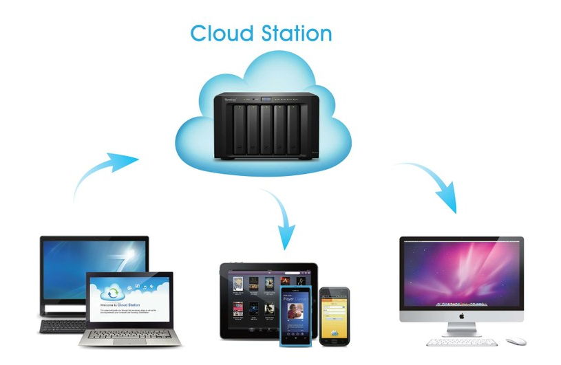 mac_win_nas_cloud_luu_tru_dien_toan_dam_may_mns_synology_data