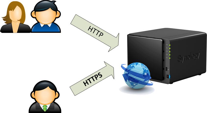 Host-website-ngay-tren-NAS-cua-ban-mns-synology-giaiphapnas_00