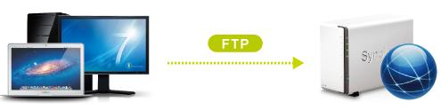 Trien-khai-FTP-server-tren-nas-mns-synology-giaiphapnas_00