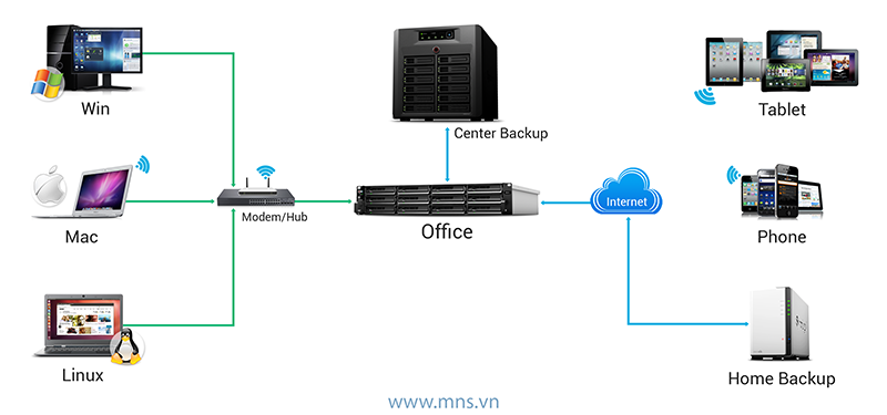mns-giai-phap-an-toan-du-lieu-backup-data-server-nas