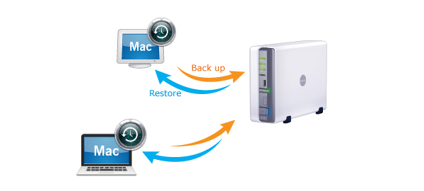 Backup-du-lieu-tu-may-MAC-Macbook-MacOS-iMAC-den-NAS-Synology-mns-giaiphapnas_00