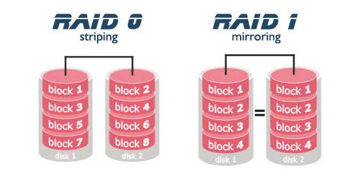 Cach-chuyen-dang-RAID-RAID-0-RAID-1-mns-giaiphapnas-synology-giai-phap-luu-tru-doanh-nghiep-ghi-hinh_00