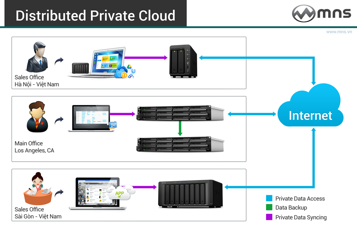 Distributed-Private-Cloud-hcm-sai-gon-da-nang-ha-noi