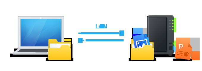 Luu-tru-files-tu-may-MAC-len-NAS-synology-MNS-giaiphapnas