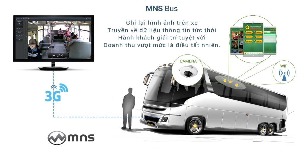 mnsbus-mns-giai-phap-ghi-hinh-back-up-ve-trung-tam-giai-tri-quang-cao-tren-thiet-bi-di-cong-cua-hanh-khach-saigon-hanoi-danang-001