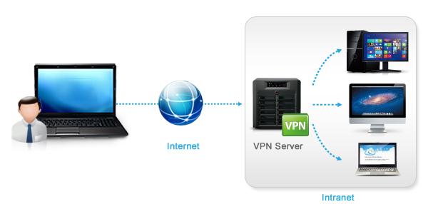 Huong-dan-cai-dat-VPN-tren-NAS-Synology-0