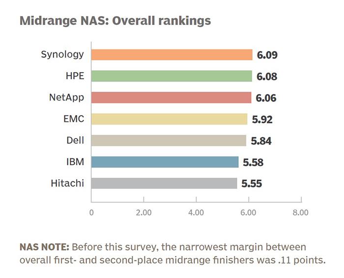 Overall_rankings_synology_san_pham_nas_giai_phap_luu_tru_du_lieu_sai_gon_da_nang_03