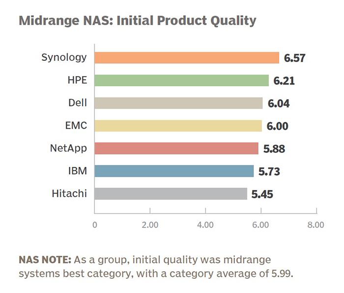 initial_products_quality_synology_san_pham_nas_giai_phap_luu_tru_du_lieu_sai_gon_da_nang_04
