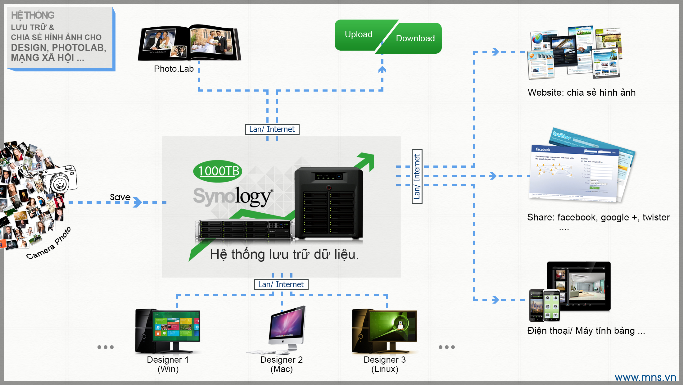 1-giai-phap-luu-tru-hinh-anh-photo-an-toan-chuyen-nghiep-studio-nhiep-anh-thuong-mai-design-thiet-ke-in-an-mns-nas-synology-server-website-blog-portfolio