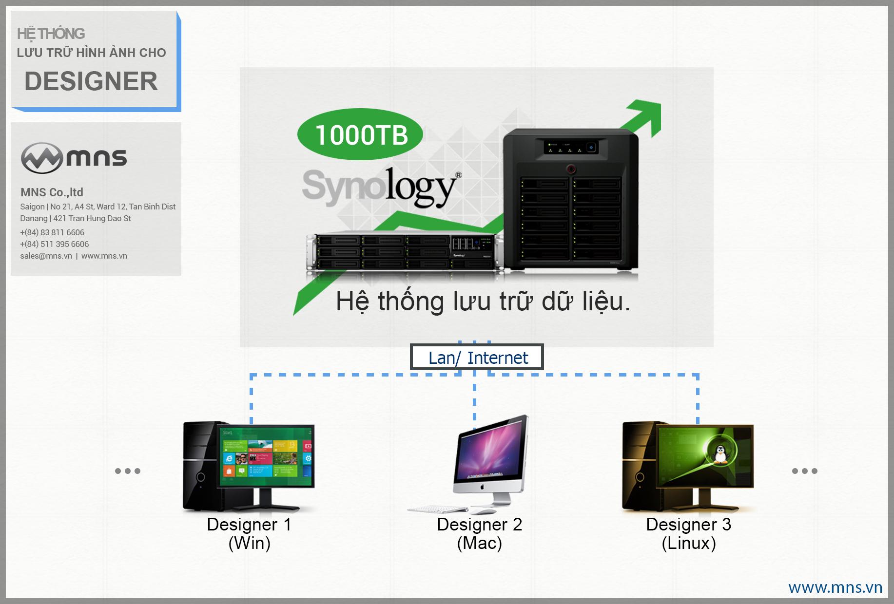 2-giai-phap-luu-tru-hinh-anh-photo-an-toan-chuyen-nghiep-studio-nhiep-anh-thuong-mai-design-thiet-ke-in-an-mns-nas-synology-server-website-blog-portfolio