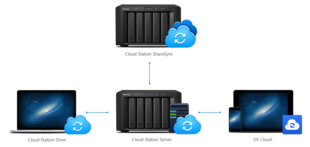 cloud_01_mns_nas_Synology_server_data_giai_phap_uu_tru_du_lieu_an_toan_bao_mat