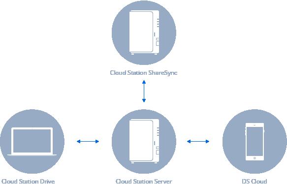 file_synchronization_cloud_mns_giai_phap_NAS_luu_tru_du_lieu