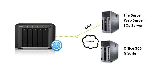 MNS-Backup-Server