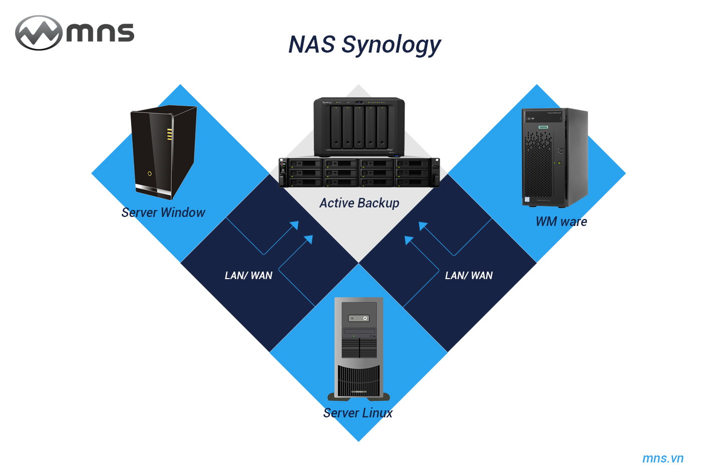 mns-nas-synology-backup-data-server-pc-laptop-wmwave