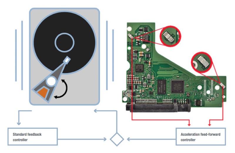 RV-Sensors-Detect-Vibration