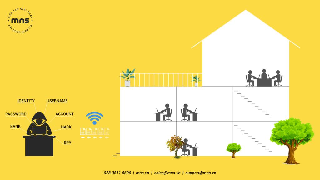 Sử dụng WiFi luôn tiềm ẩn nguy cơ bị đánh cắp dữ liệu do Hacker gây ra nếu như không thiết lập các yếu tố an toàn.